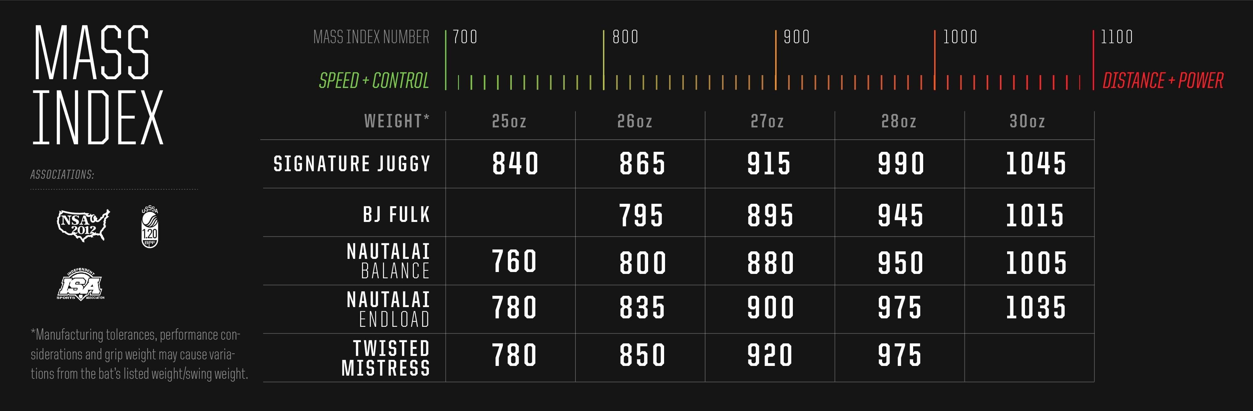 DeMarini Slowpitch bats mass index chart